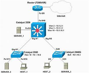 Configuring Intervlan Routing With Catalyst 3750  3560  3550 Series Switches