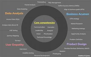 The Four Skills Of Product Management