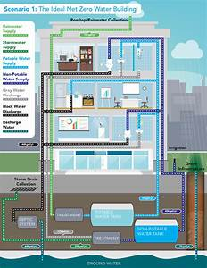 Scenario 1  The Ideal Net Zero Water Building