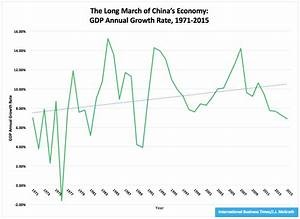 China's GDP Growth Rate Declines To 6.9% In 2015 From 7.3% ...
