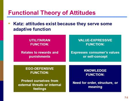 Theory Of Functionals And Chapter 7 Attitudes Ppt