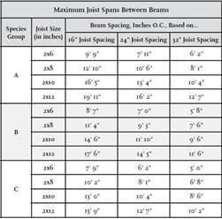 maximum joist spans int l association of certified home