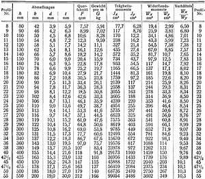 U Profil Trockenbau Maße : normalprofile f r walzeisen ~ A.2002-acura-tl-radio.info Haus und Dekorationen
