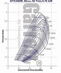 Garrett Gtx3582r Turbo  U2022 Full Race