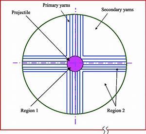 Schematic Arrangement Of A Typical 2d Woven Fabric Composite Target