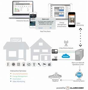Welches Smart Home System : smart home security system family all about your ~ Michelbontemps.com Haus und Dekorationen