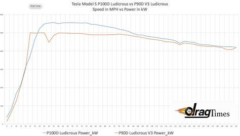 Tesla P100d Ludicrous Model S Performance Testing