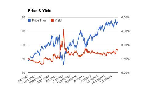 Div Yield Calculation by Dividend Growth Stock T Rowe Price Dividend Stock