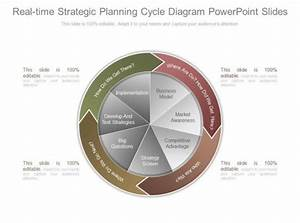 Real Time Strategic Planning Cycle Diagram Powerpoint