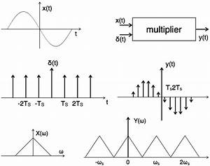 Signals Sampling Theorem