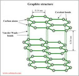 Graphite Molecular Structure