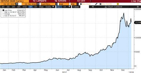 chart   month bitcoin