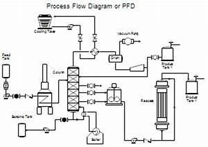 Process flow diagrams pfds and process and instrument for Diagram symbols piping lines process flow diagram symbols piping lines