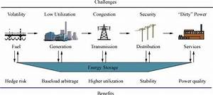Benefits Of Ees Along The Electricity Value Chain  14