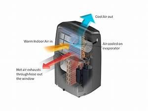 De U0026 39 Longhi Portable Air Conditioner Pacan125hpekc