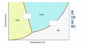 In This Phase Diagram For Water  Indicate The Direction