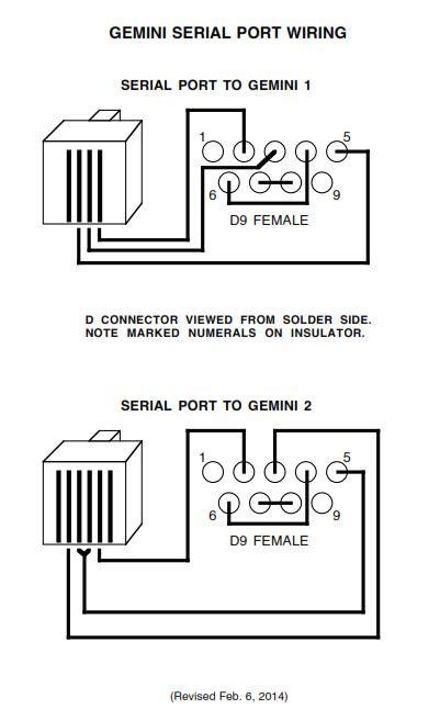 Serial Port Modes