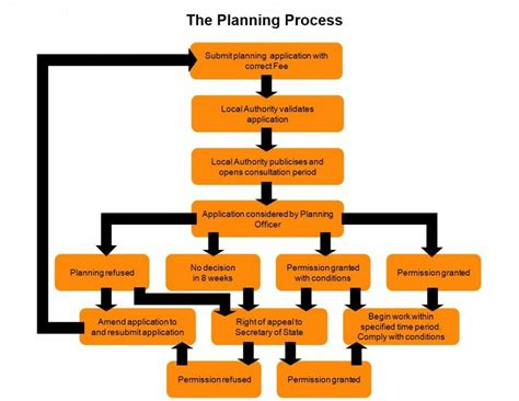 A Short Guide To Planning Permission In The Uk  Moon Strike
