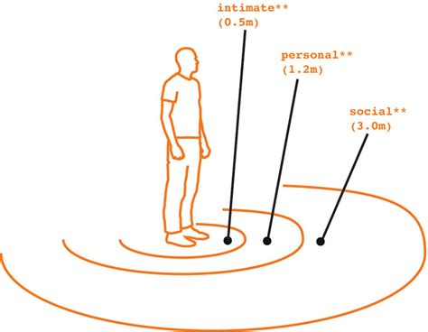 mh interior proxemics personal space territoriality