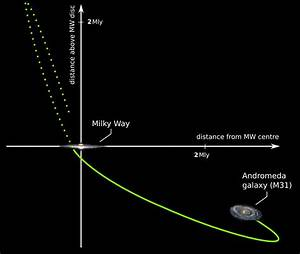 Andromeda May Have Collided With Milky Way 10 Billion