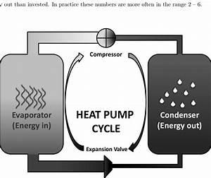 4  A Diagram Of A Heat Pump U0026 39 S Cycle  A Refrigerant Is