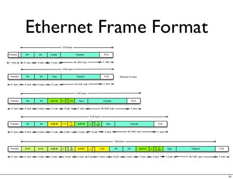 ethernet frame - Ethernet Frame