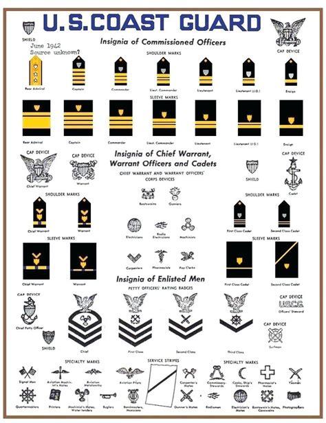 Or Ranks British Army Coast Guard Ranks British Army Rank Insignia Chart