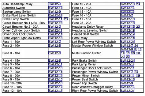 Chrysler 300 Touring Fuse Box Diagram For 2006 by Fuse Box Addition Wiring Diagram