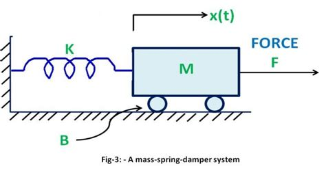 mathematical modeling  control systems transfer