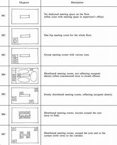 Typology Of Meeting Space Layout