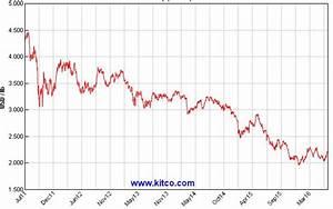 Schrottpreise Aktuell Berechnen : kupfer ausblick auf die preisentwicklung 2016 2017 miningscout ~ Themetempest.com Abrechnung