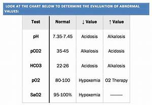 Arterial Blood Gases Abgs Cheat Sheet