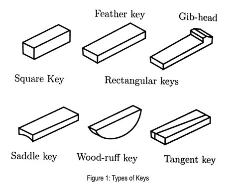 Types Of Keys (mechanical)