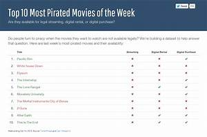 top 10 most pirated movies With beautiful logiciel de maison 3d 8 code couleur voiture