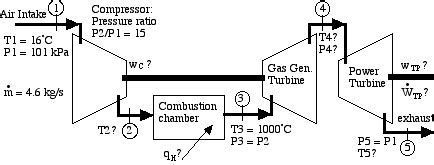 Actual Power Output The Gas Turbine Engine