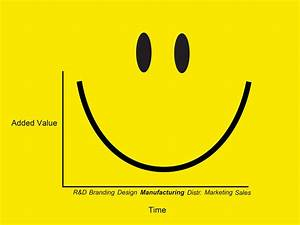 Labour Day: Smile Curve | NL Architects Blog