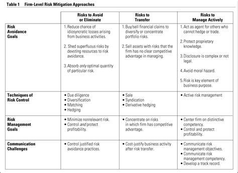 Risk Mitigation Quotes Quotesgram