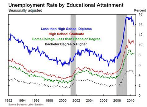 education   dramatic increase   national