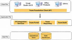 Getting Started With Microsoft Visual Studio Team System