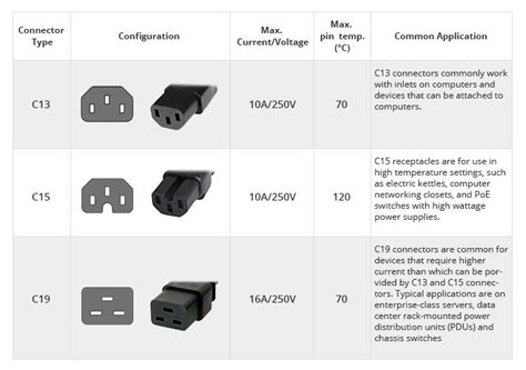 Power Cord Types, Power Cable Types, Power Plug Types