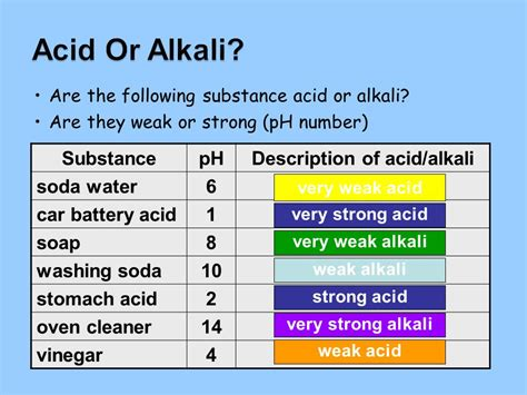 Lo  To Know How The Ph Scale Can Be Used To Show Acids And Alkalis  Ppt Video Online Download