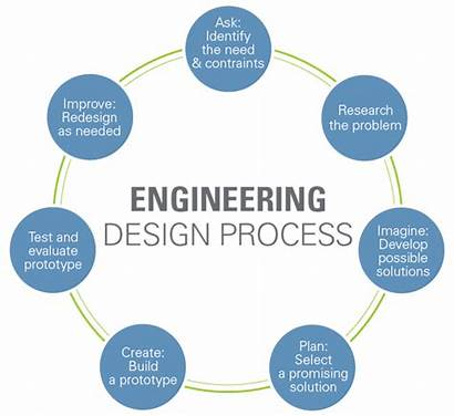 Process Engineering Web Google Teach June