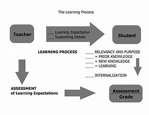 Data Flow Diagram For Classroom Learning