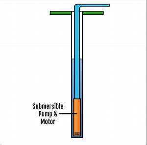 Diagram Showing Submersible Pumps Installation Structure