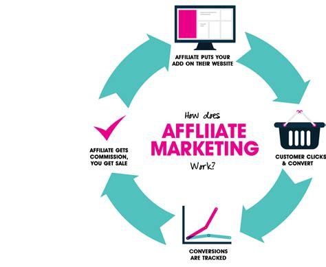 Affiliate Marketing by Affiliate Marketing