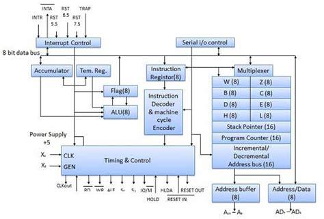 Cpu Architecture Tutorialspoint