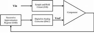 1  Block Diagram Of A Single Ended Dac Based Sar Adc