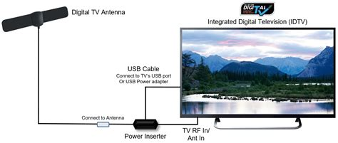 Digital Antenna With Lifier Installation Diagram For A Pre by How To Hook Up Digital Tv Antenna Best Photos And