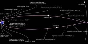 Math in Space: Apollo's Slingshot