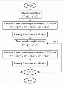 Flowchart Of Optimization Algorithm  Cfd  Computational Fluid Dynamics